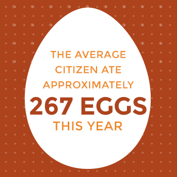 Average Citizen will Consume 267 Eggs this Year