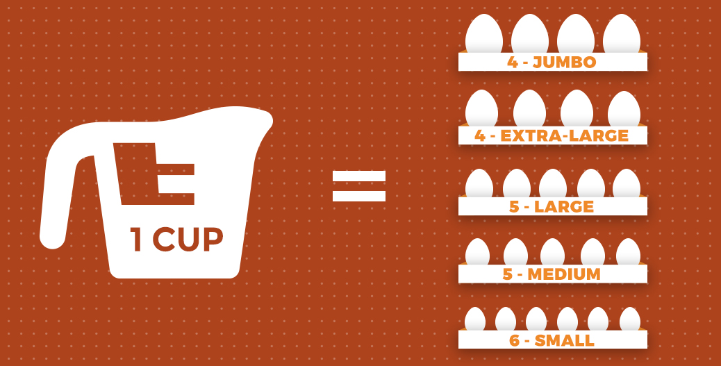 Visual showing how many eggs of different sizes are required to measure a cup