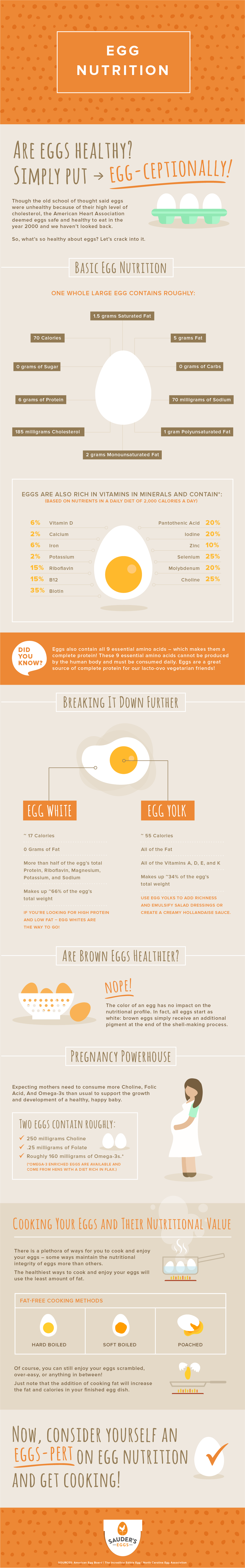 Egg Nutrion Health Benefits Why Eggs Are The Perfect Food