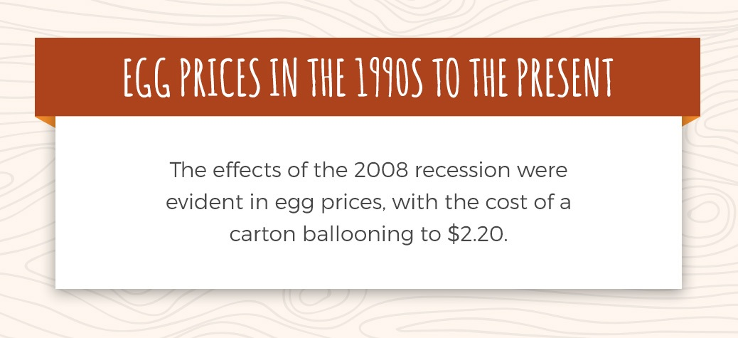 egg prices 1990 to present