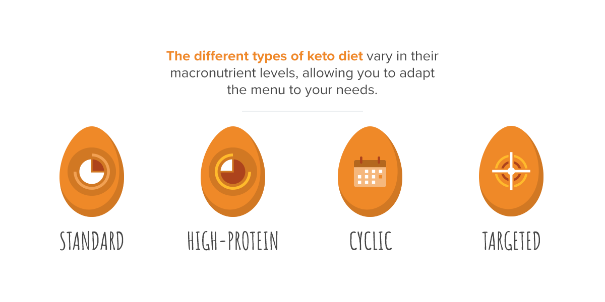 there are four types of keto diets